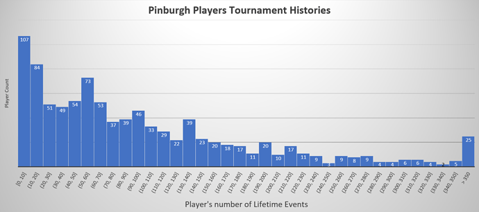 pinburgh-events